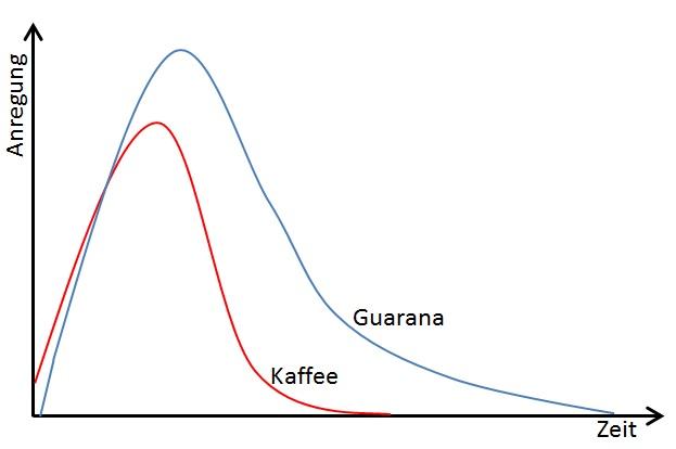 Wirkungsweise Guarana vs Kaffe